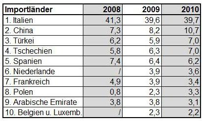 Fliesenverbrauch in deutschland for Tabelle quadratmeter